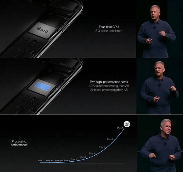 Apple A10,high Efficient Processing,Apple iPhone 7 & Plus 蘋果發表會功能規格與價錢分析,上市搭配 4.5G 網路三頻全頻段速度發揮100%效能