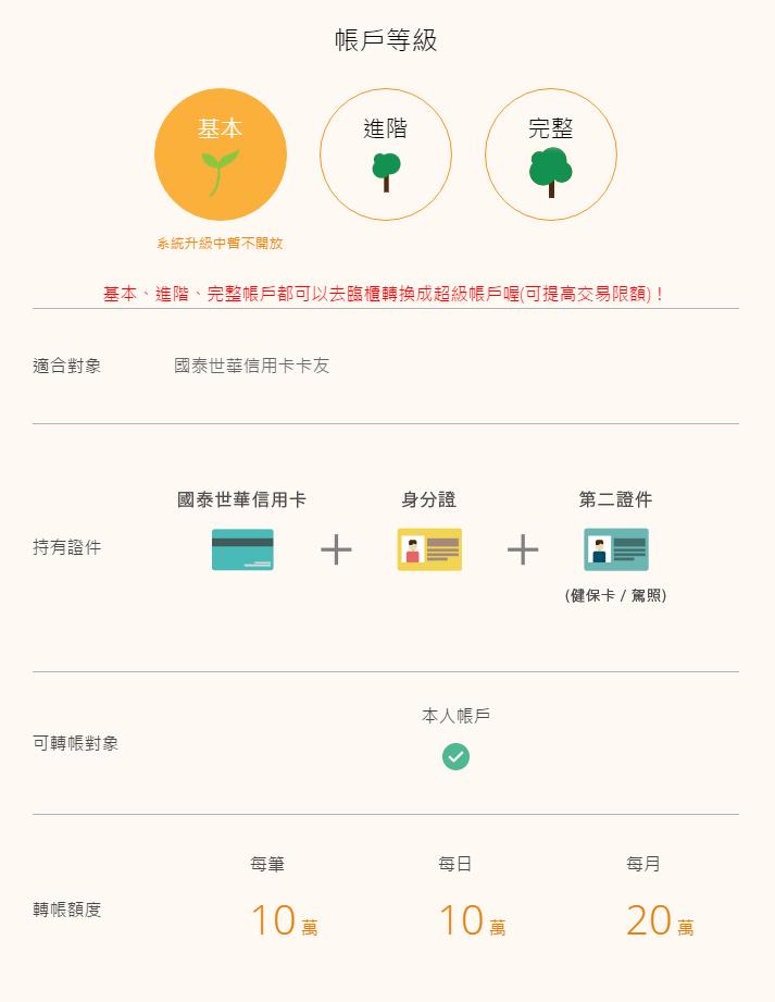 koko一卡通金融卡duncan,國泰世華koko悠遊聯名卡,數位帳戶比較優惠好處多,存款利率高 (中信,玉山,華南)4