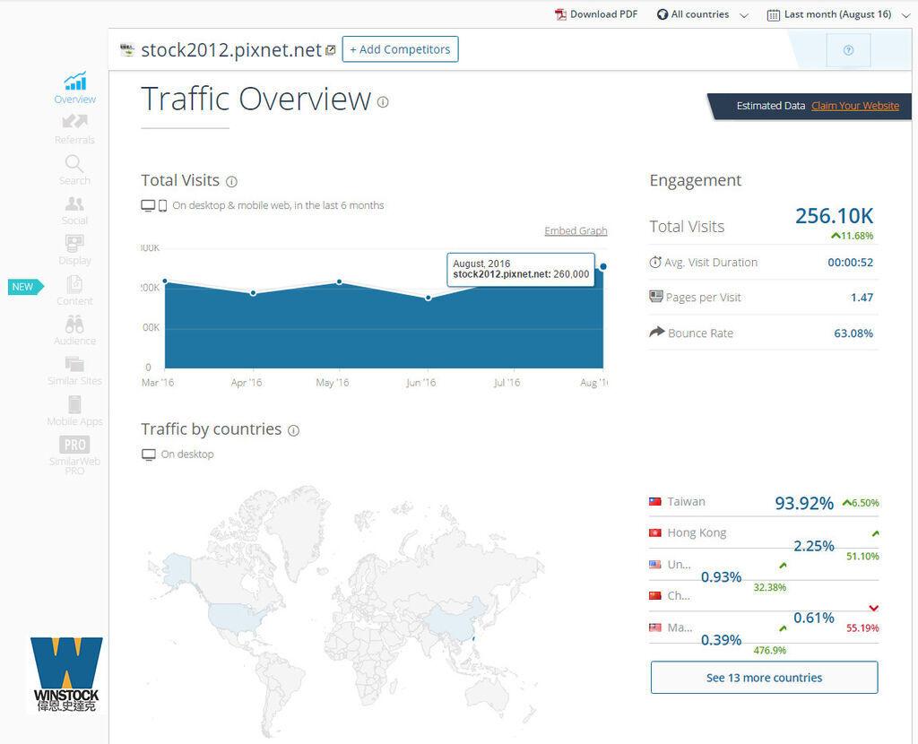 2016.8.12_偉恩史達克,網站流量真實數據2,SimilarWeb