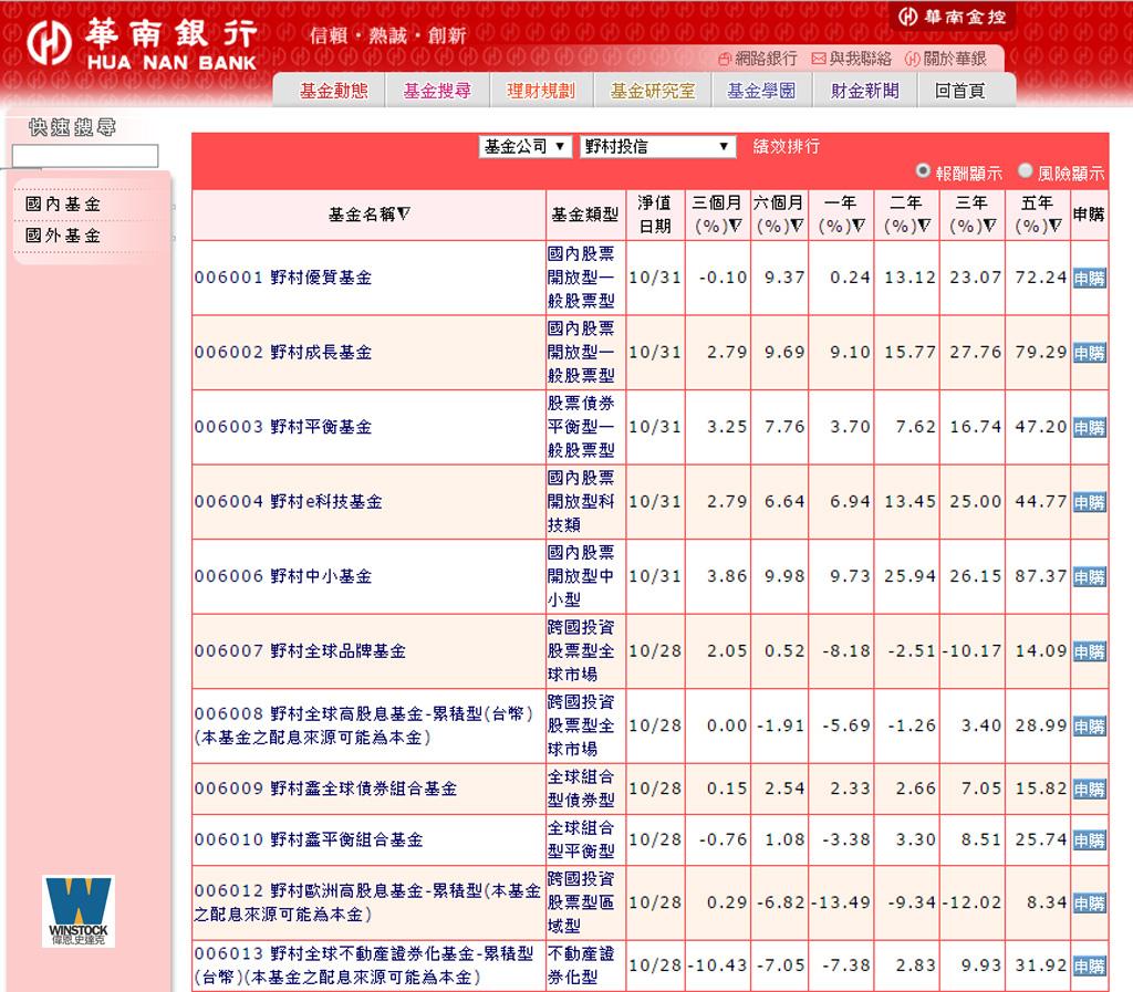 基金申購手續費超優惠,華南財富管理基金操作流程簡單好用,搭配活動最低1.1折 (淨值,管道,配息,績效,銀行) (14)