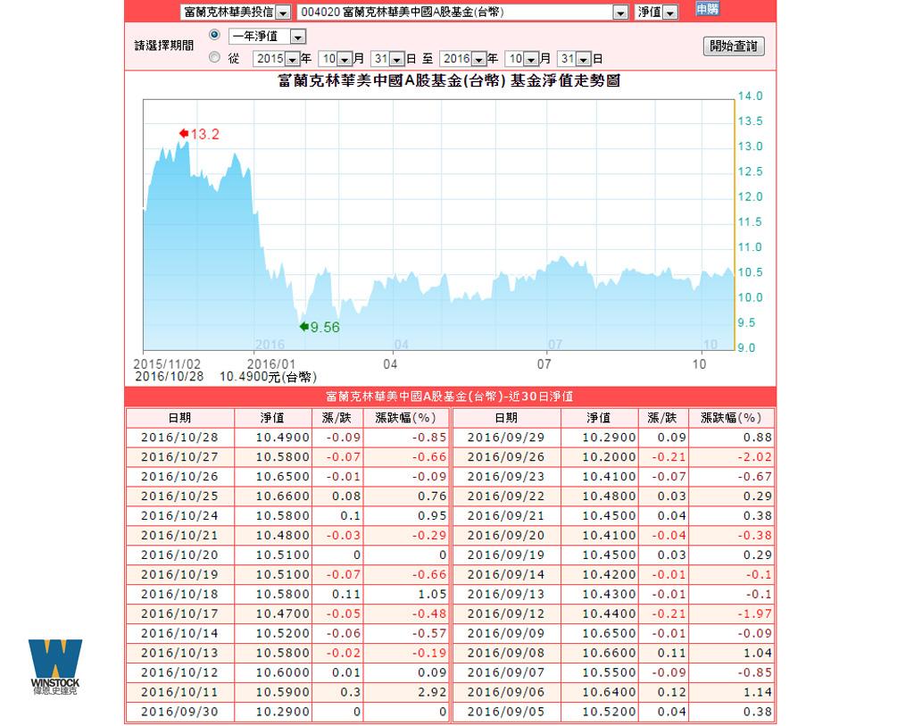 基金申購手續費超優惠,華南財富管理基金操作流程簡單好用,搭配活動最低1.1折 (淨值,管道,配息,績效,銀行) (6)