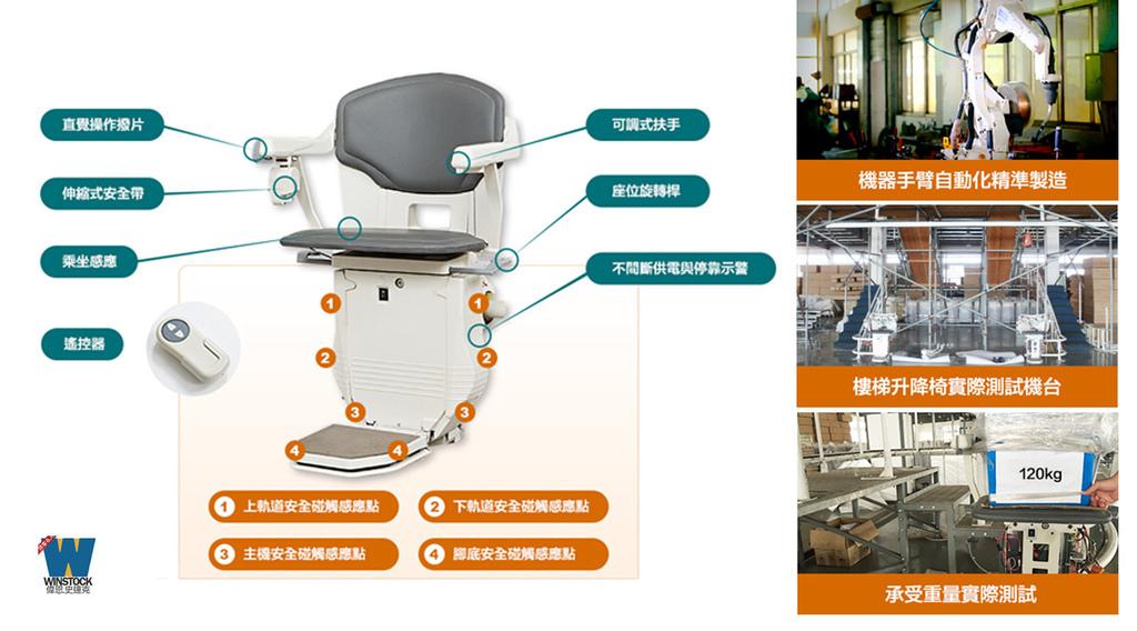 康輝樓梯升降椅,推薦讓長輩住公寓像電梯大樓一樣的舒適安全產品 (價格,價位,補助,費用,評價,國產) (3)