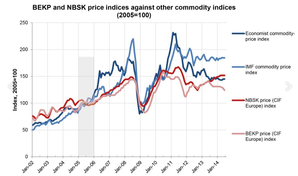 pulp price versus other commodities