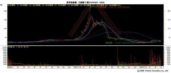 大毅2(20080503).jpg