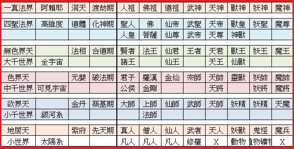 武道紀元修練等級.jpg