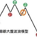 大盤波浪模型 00.jpg