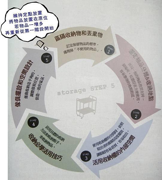 空間整理五大步驟