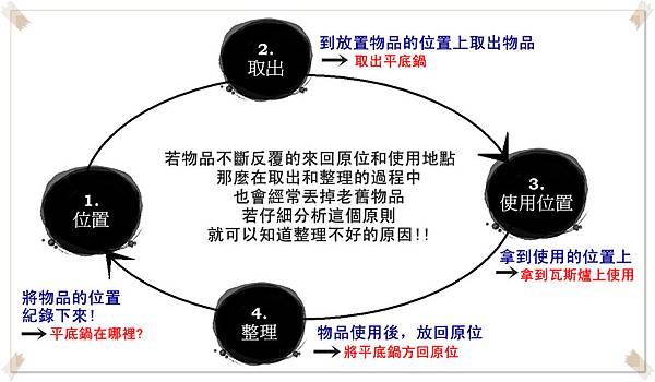 使用物品的過程 圖1