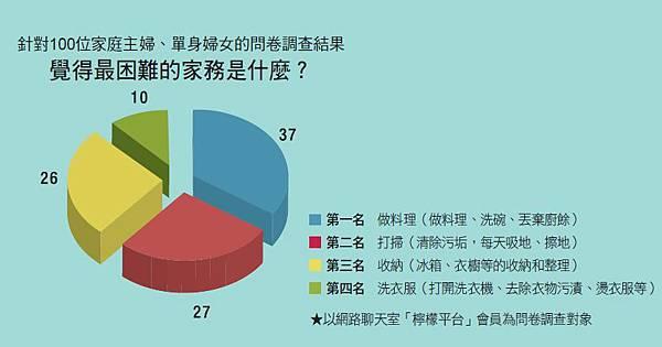 針對100位家庭主婦、單身婦女的問卷調查結果---覺得最困難的家務是什麼?.jpg