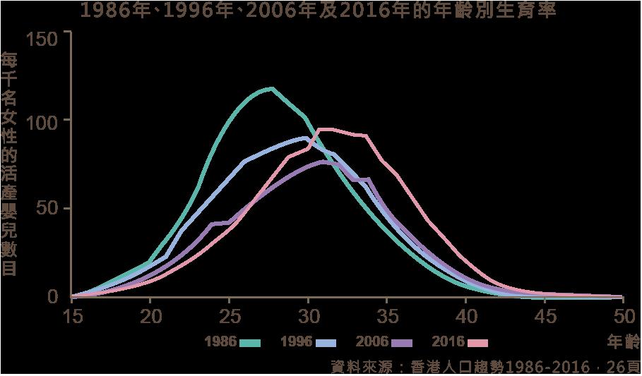 年齡別生育率.png