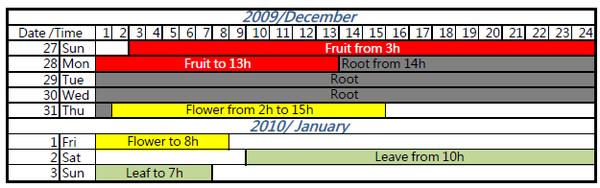 Bio Wine Calendar, Jan
