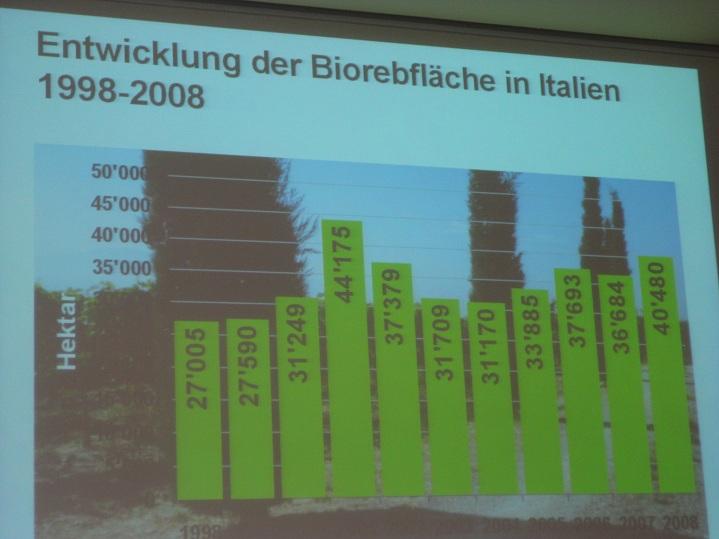 義大利有機酒產量