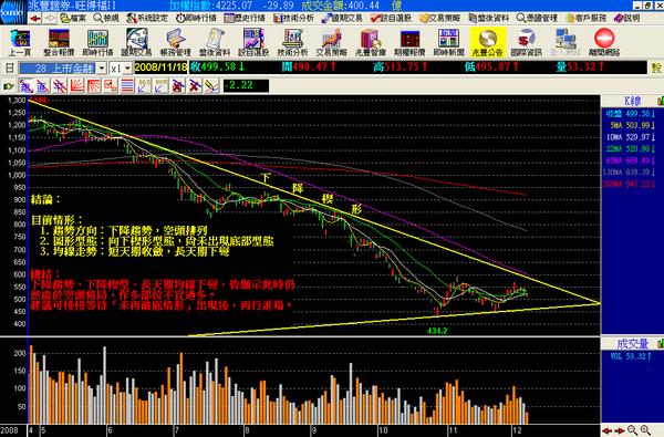 金融 2008.12.05