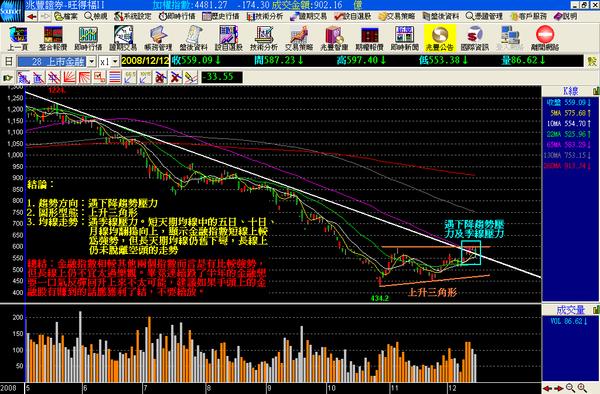 金融 2008.12.12