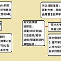 網誌藍圖.png
