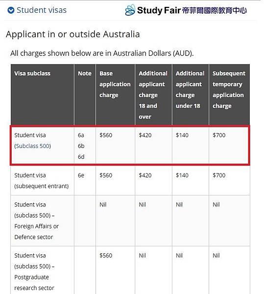 【澳洲簽證】2017年7月1號學生簽證調漲_sf.jpg