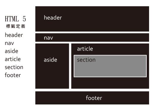 HTML排版規則