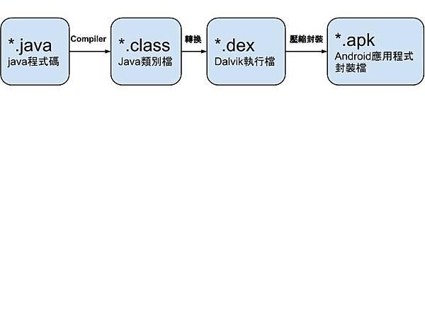程式轉檔過程 (1)