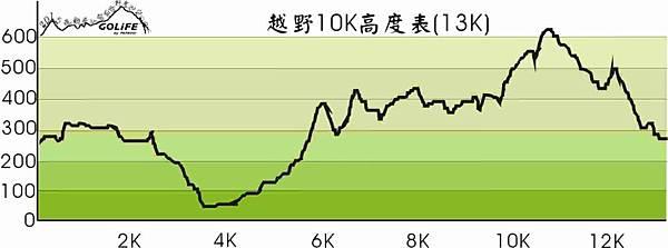 越野10K海拔.jpg