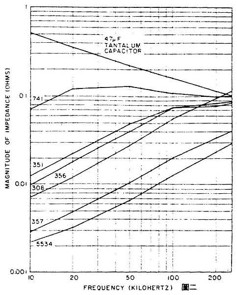 專供OP Amp前級的穩壓電源 圖2