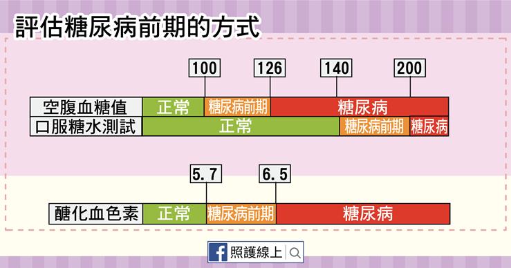 糖尿病前期-02.png