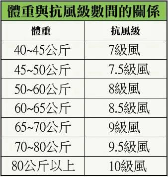 體重與抗風級數間的關係