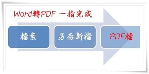 WORD轉PDF-1