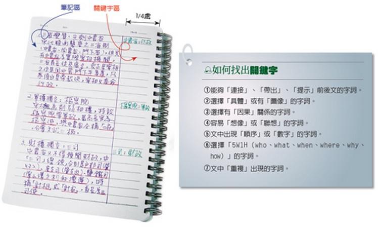 讀書必勝筆記 (6)