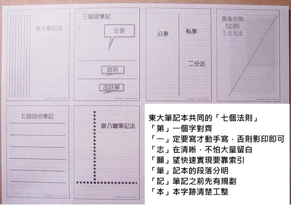 讀書必勝筆記 (3)
