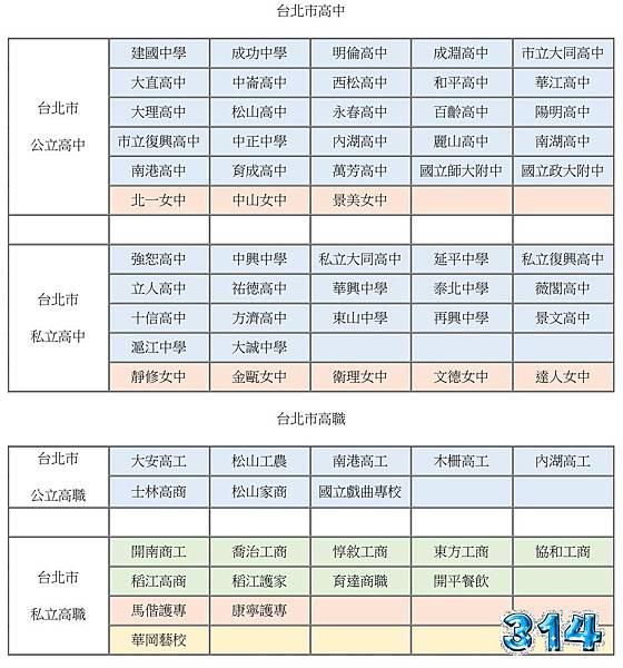 台北市高中職學校