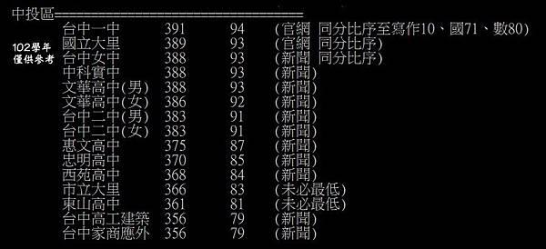 102PR值-3
