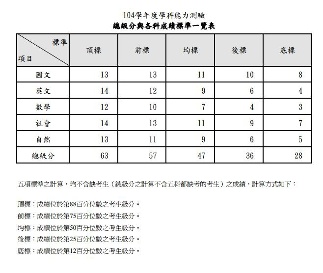 總級分與各科成績標準一覽表