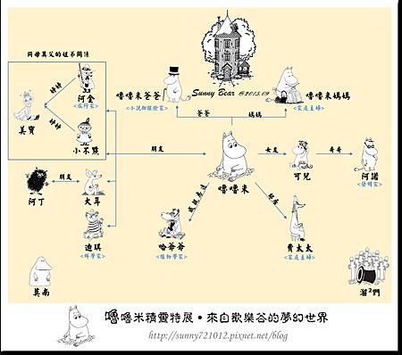 30.晴天小熊-嚕嚕米精靈特展-來自歡樂谷的夢幻世界人物關係圖