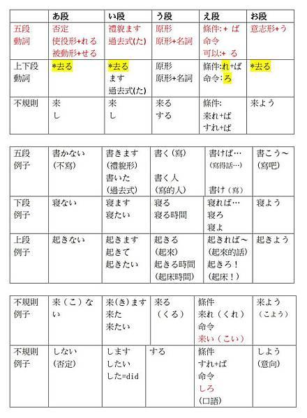 日文動詞變化其實不難超簡單 日文線上資源分享 At 30歲80歲的