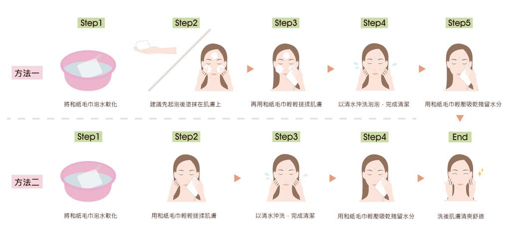 洗臉方式.jpg
