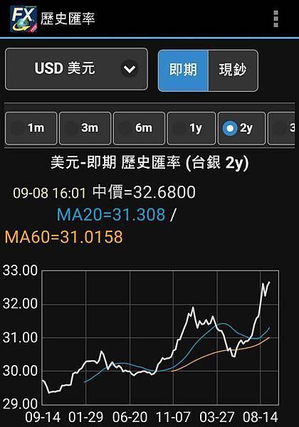 美元USD匯率近2年匯率走勢
