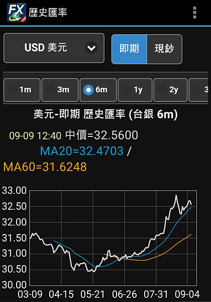 美元USD匯率近半年匯率走勢