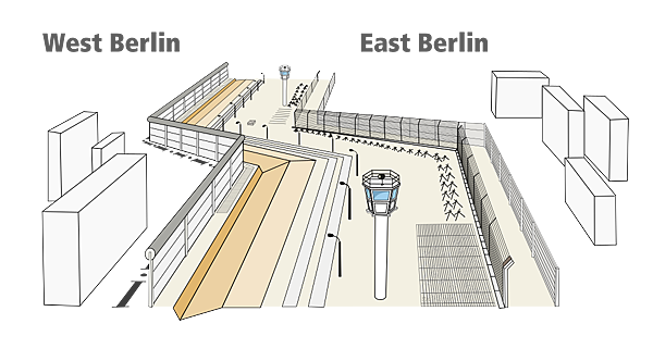 975px-Structure_of_Berlin_Wall.svg