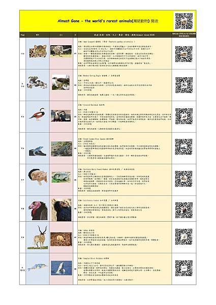 Almost Gone - the world%5Cs rarest animals 簡表1