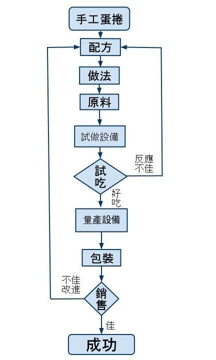手工蛋捲生意流程.jpg