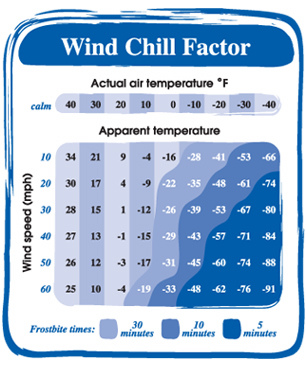 wind_chill_chart