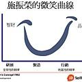施振榮的微笑曲線.jpg