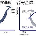 創意產業的微笑曲線.jpg