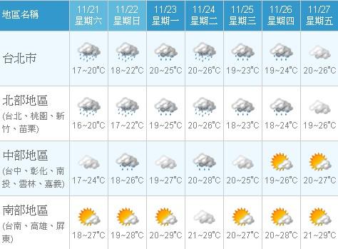 一週天氣.jpg
