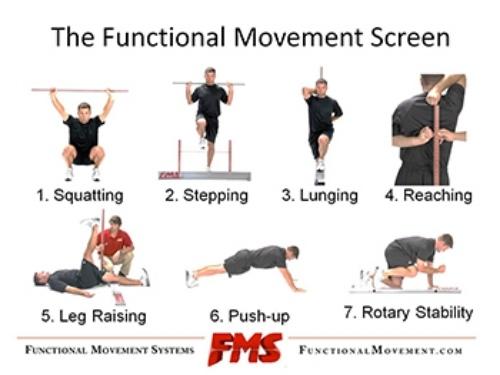 SuperFIT 健身菜單系列-這些怪動作是怎麼來的?-評估你自己的動作模式