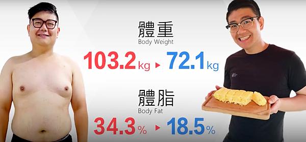 我瘦了31公斤!以行動回嗆朋友的唱衰、看戲-superfit成效