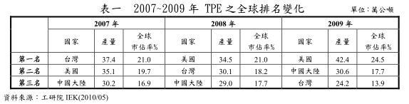 TPE產量變化(2009)