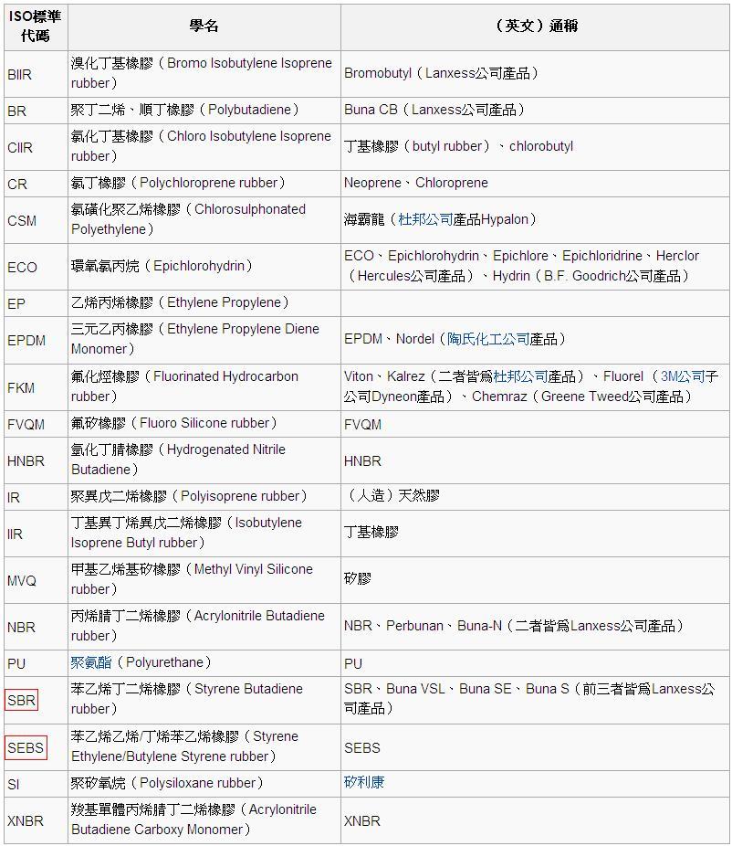 橡膠製品一覽表.JPG
