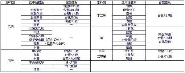 塑化上游原料供應商.JPG