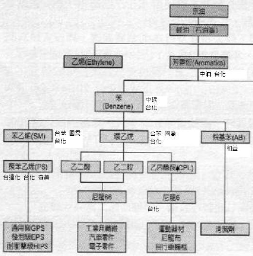 苯佈局.JPG